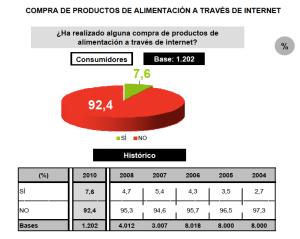 Gráfico: Compra de productos a través de Internet