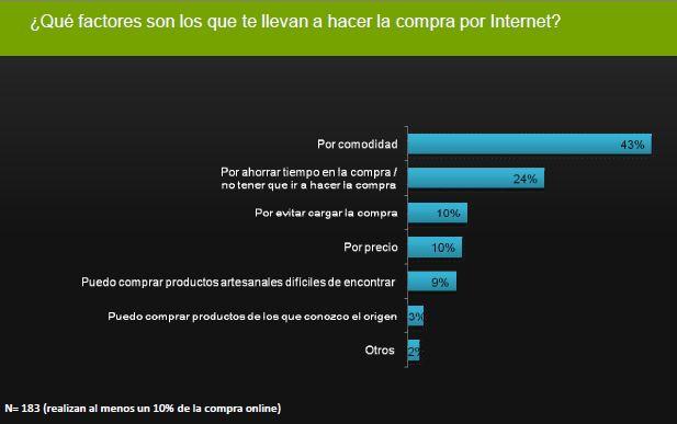 Factores de la compra por internet