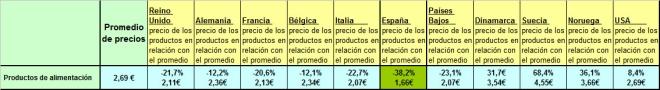 tabla comparativa de precios de productos de alimentación entre países